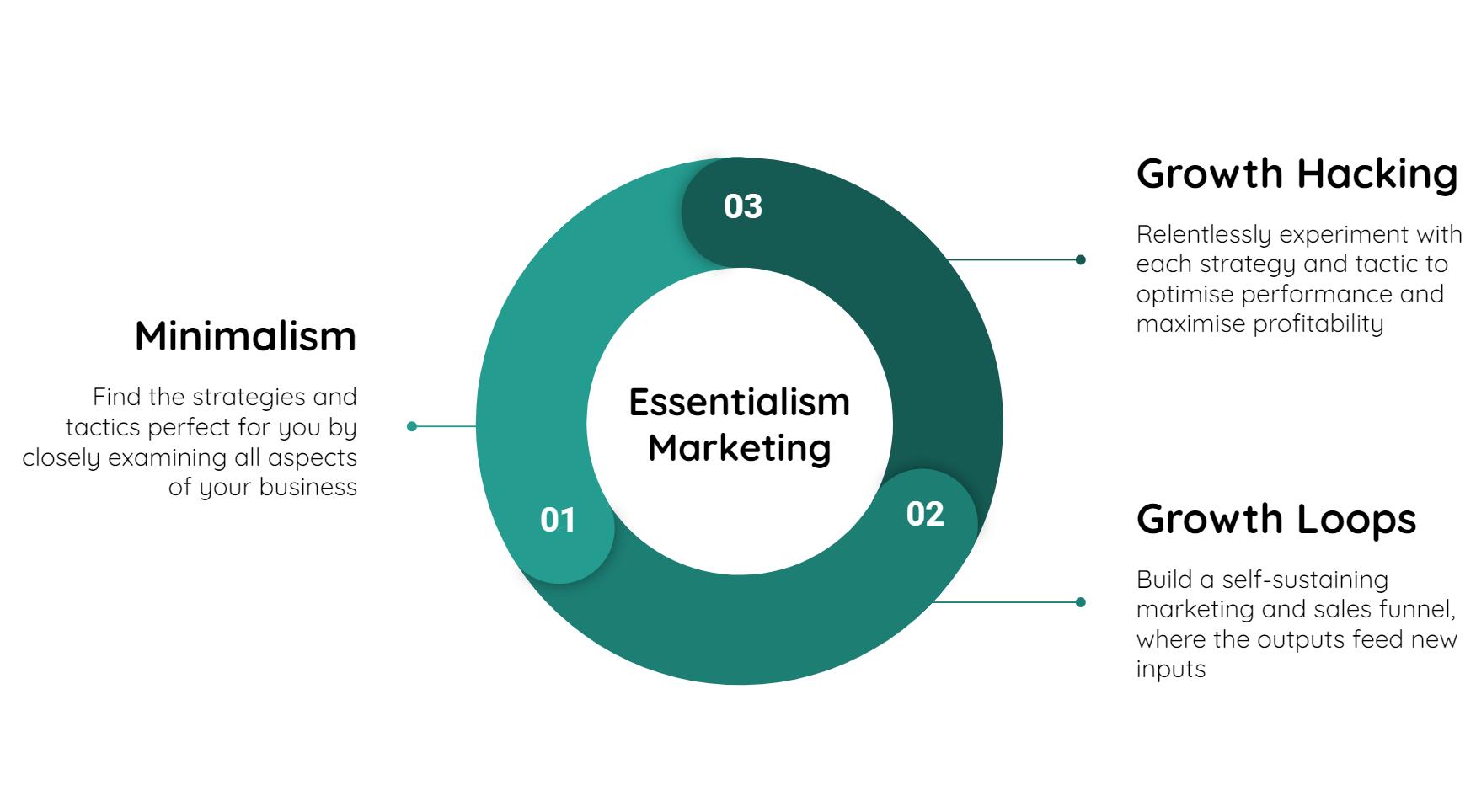 essentialism marketing explaination diagram